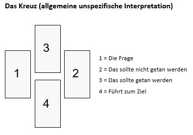 Das Kreuz Tarot Legesystem