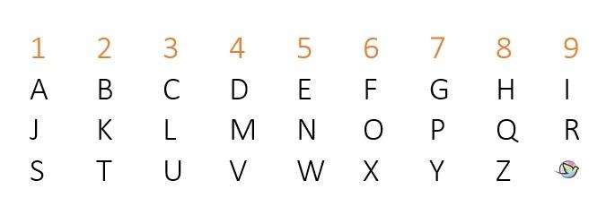 Numerologie Namen Berechnen : numerologie online gratis zahlen bedeutungen ~ Themetempest.com Abrechnung